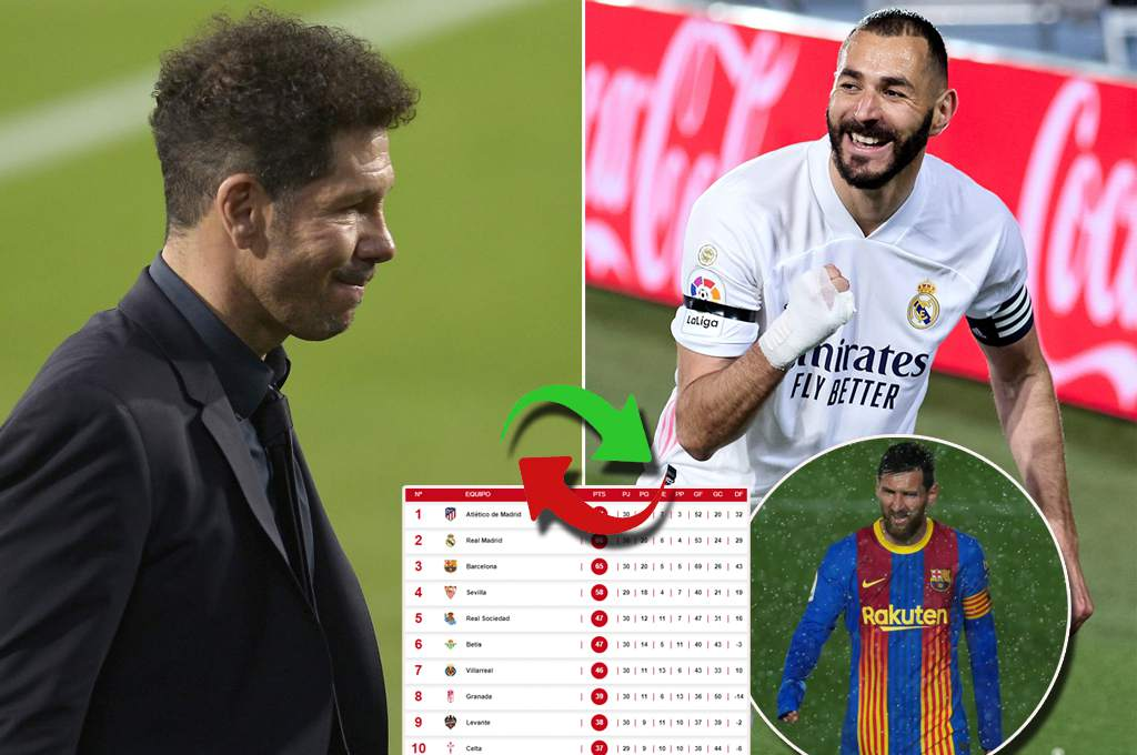 Atletico crash against Bets: Schedule of positions in the Spanish league as follows – Dice
